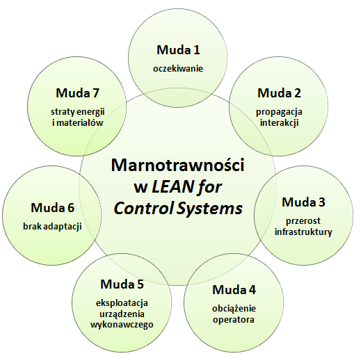 Lean for Control Systems 1
